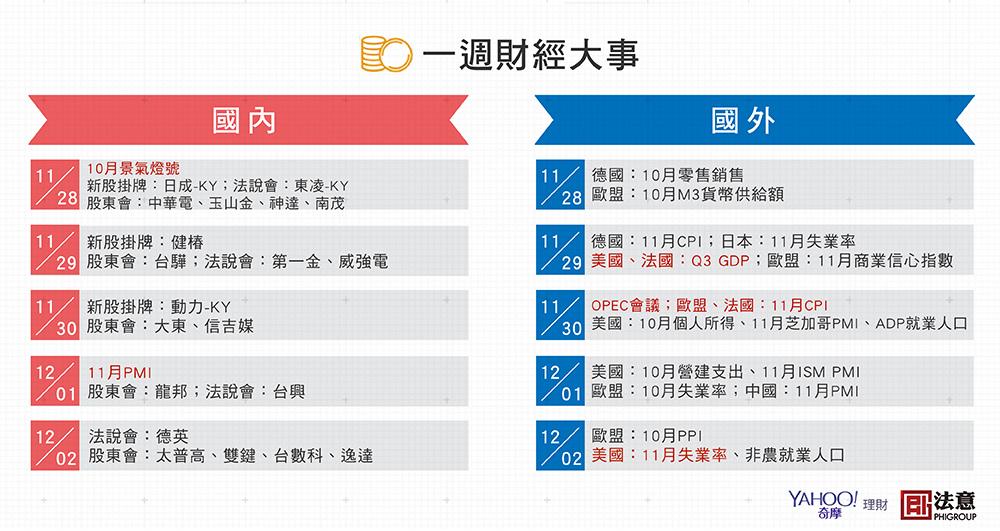 2016一週財經大事_1128~1202.jpg