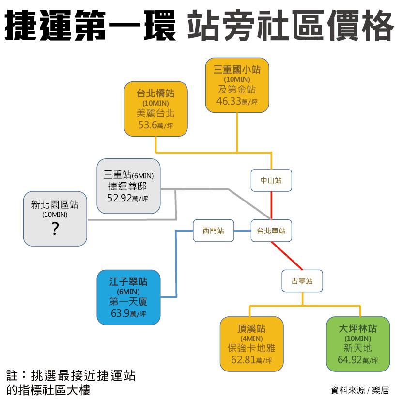 台北第一環