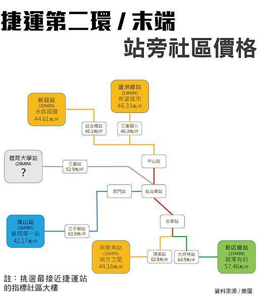 台北第二環