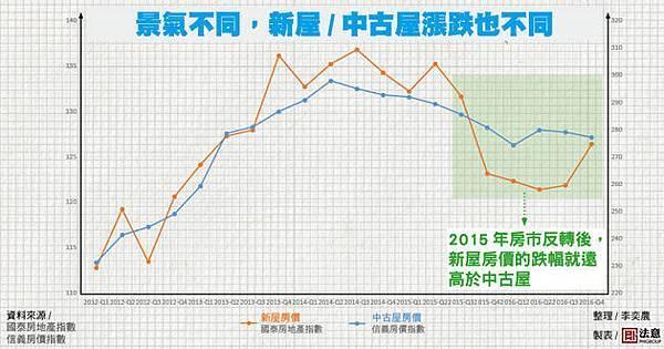2015新屋中古房價比較 630