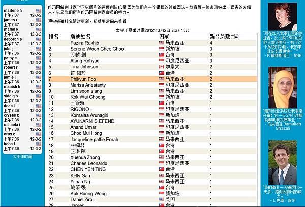 Top Leader 020312