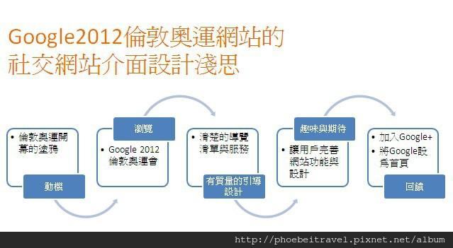 2012-07-27_Google2012倫敦奧運網站的介面設計淺思