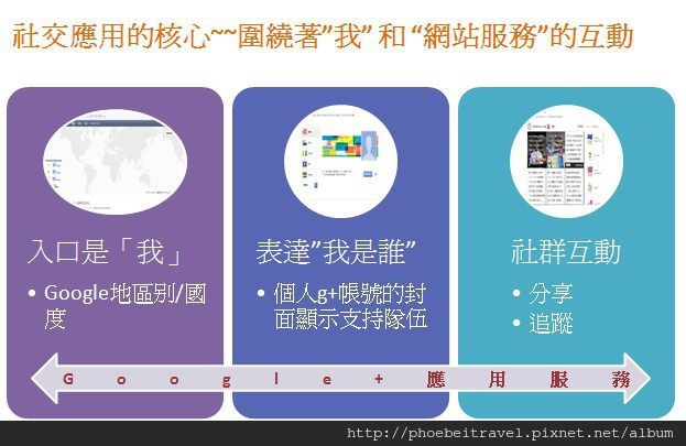 2012-07-27_社交應用的核心_圍繞著我 網站服務的互動