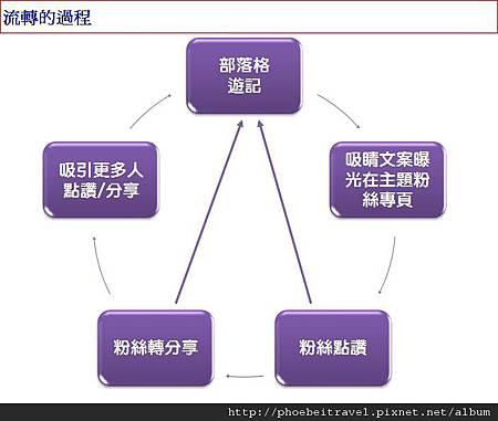 2012-08-24_流轉的過程