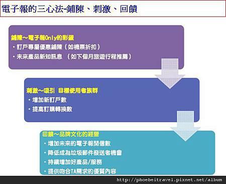 2012-09-10_電子報的三心法-鋪陳、刺激、回饋