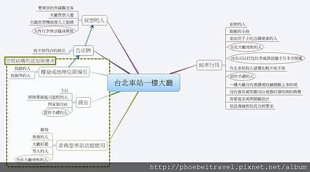 台北車站一樓大廳收斂分類關係