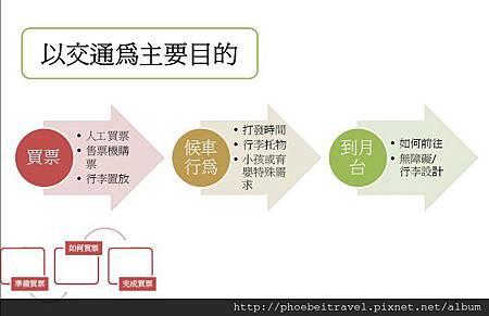 2012-09-_以交通為主要目的買票