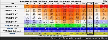 2013-上海氣候,資料來源:維基百科http://zh.wikipedia.org/wiki/%E4%B8%8A%E6%B5%B7%E5%B8%82