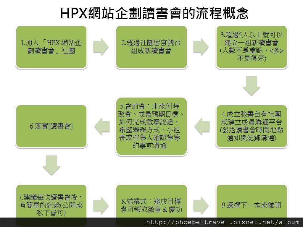 HPX網站企劃讀書會的流程概念