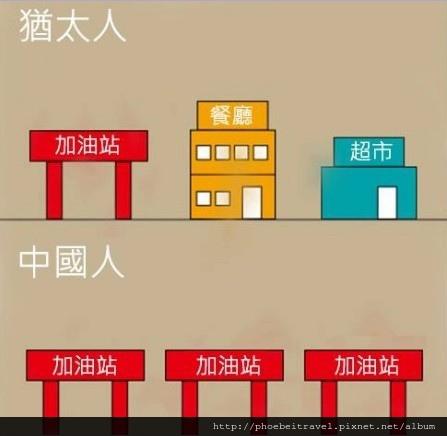 猶太人與中國人做生意的差異