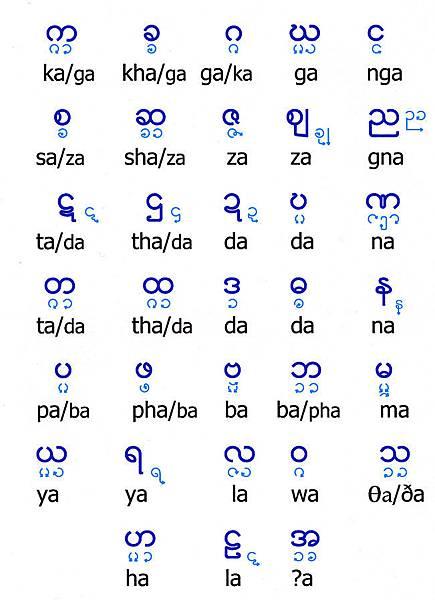緬甸文字音字母的筆劃順序