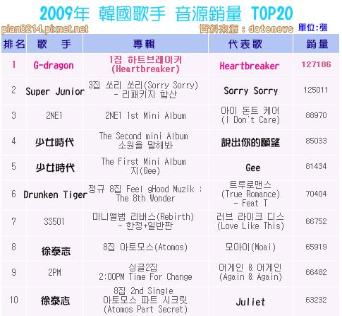 20091228_音源銷量_1.png