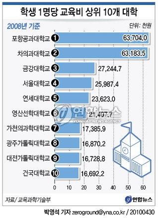 2010_韓國大學教育費.jpg