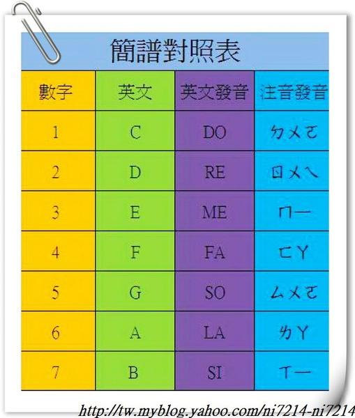 簡譜對照表