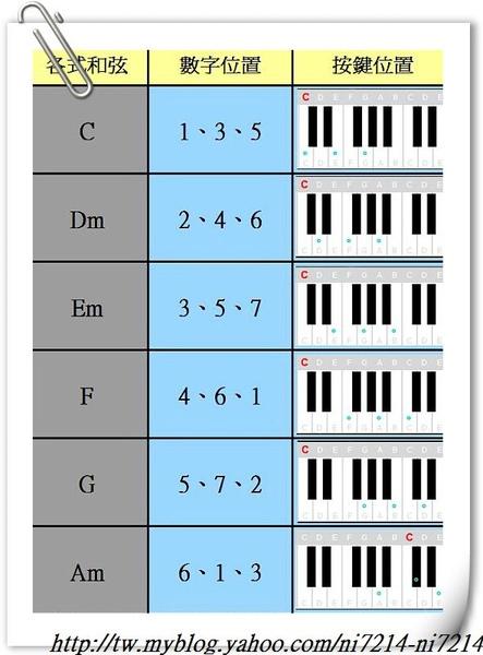 和式和弦(基礎)