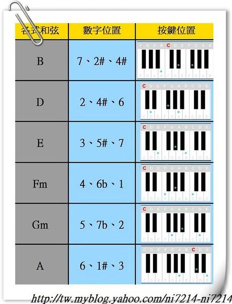 各式和弦(進階)