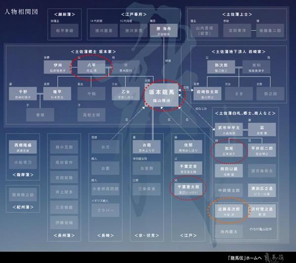 龍馬傳-人物關係圖.jpg