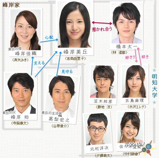 美丘-人物關係圖.jpg