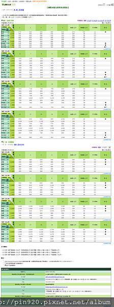 台灣郵局【國際水陸包裹常用資費表】