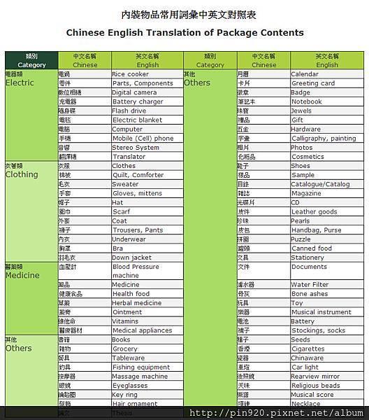 台灣郵局(內裝物品常用詞彙中英文對照表)