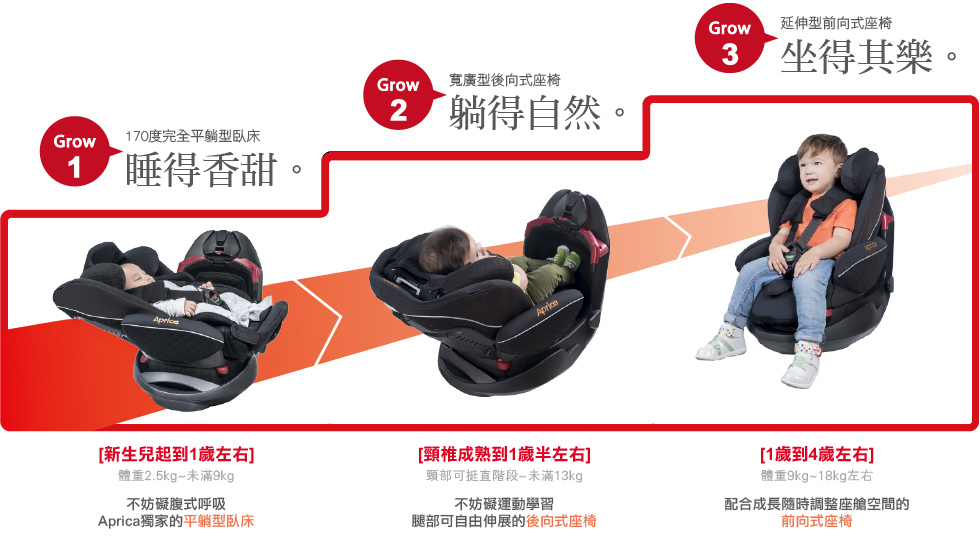 aprica 成長型汽座 三階段 新生兒 汽座