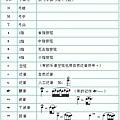 小提琴譜常見符號