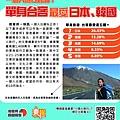 痞客邦關鍵報告-一個人旅行特輯