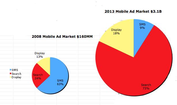 2008-2013 手機廣告市場
