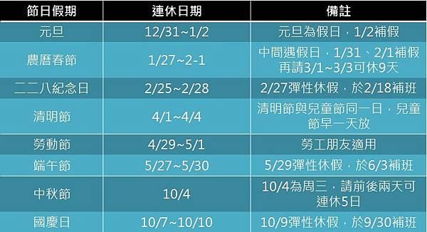 2017年中華民過連假攻略