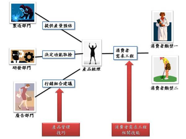 產品經理怎麼定位自己.JPG
