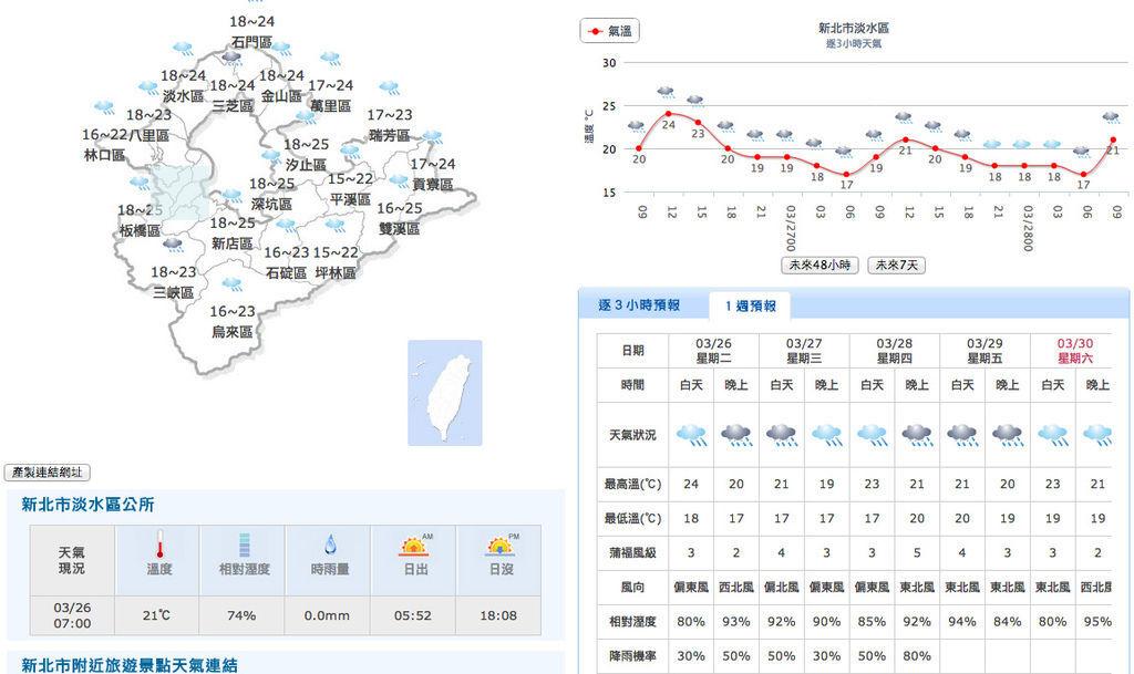 20130326淡水天氣