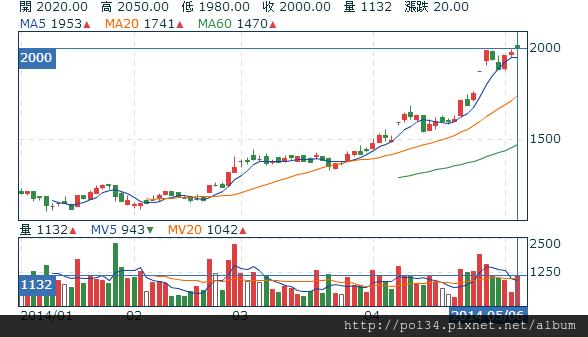 大立光(3008) - 技術分析 - Yahoo!奇摩股市