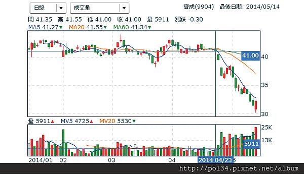 寶成(9904) - 技術分析 - Yahoo!奇摩股市