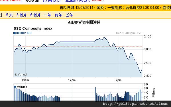 美股報價 - Yahoo!奇摩股市