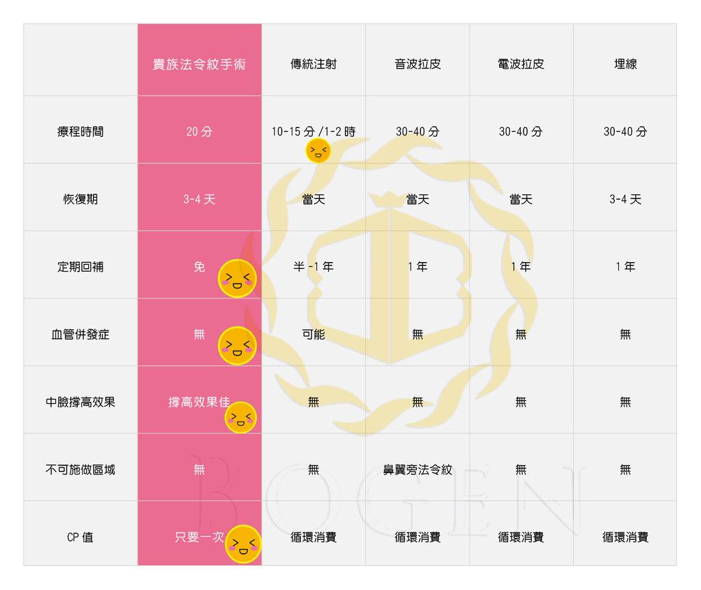 NewForm_貴族法令紋手術比較表格_壓logo.jpg