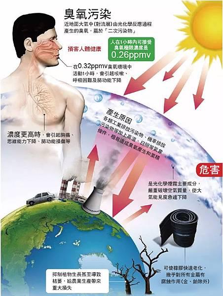 臭氧污染改繁.jpg
