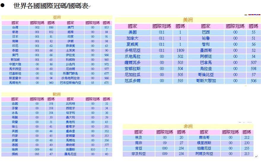 全世界國際冠碼與國碼