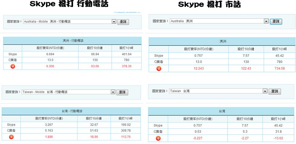 Skype 費率