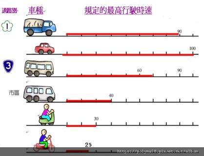 TW_speed limits