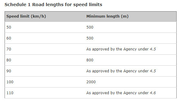 001-Road Lengths for speed limits