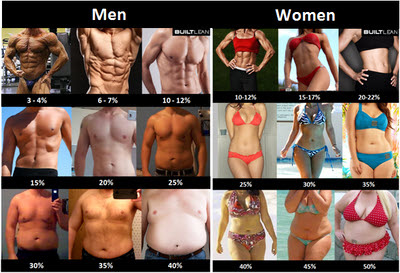 men-women-fat-mass