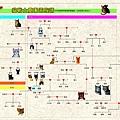 貓戰士團員族譜.jpg