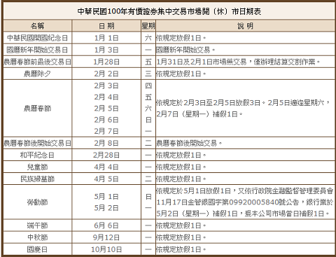 TWSE 臺灣證券交易所 交易資訊 市場開休市日期.png