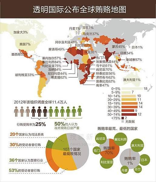 全球賄賂地圖