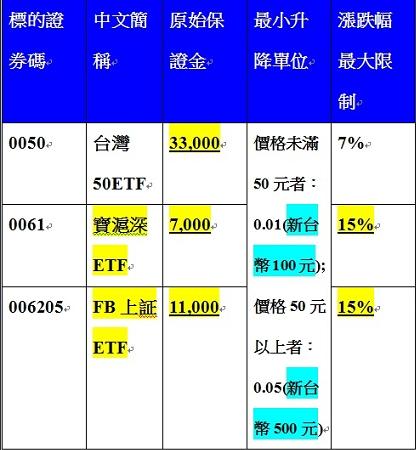 ETF期貨商品規格
