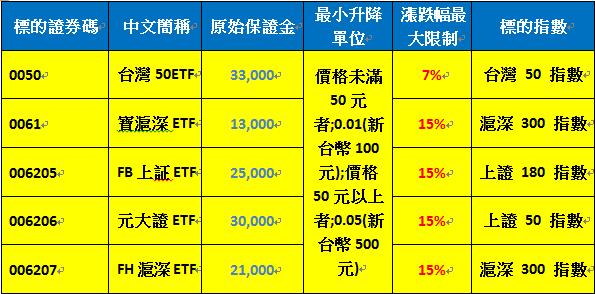 新ETF期貨商品規格