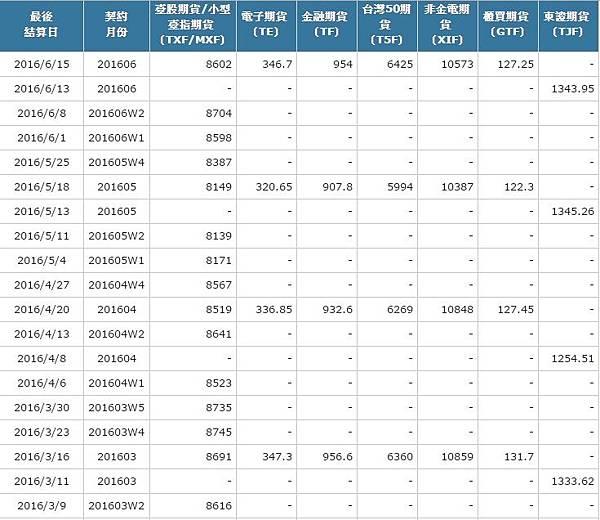 台指期結算價、電子期結算價、金融期結算價