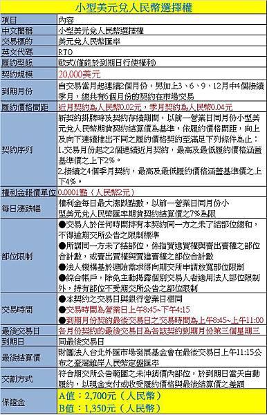 人民幣選擇權1