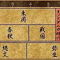 王者天下-歷史