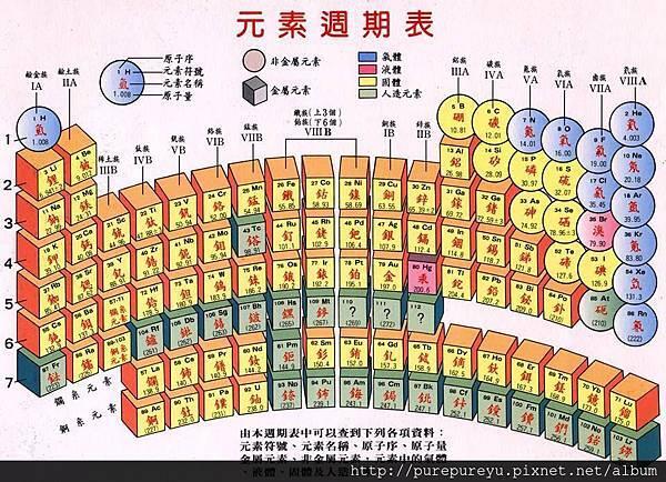 化學元素週期表.jpg